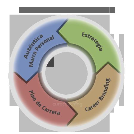 carrera profesional eurocoaching career branding