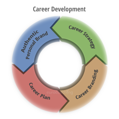 career strategy eurocoaching